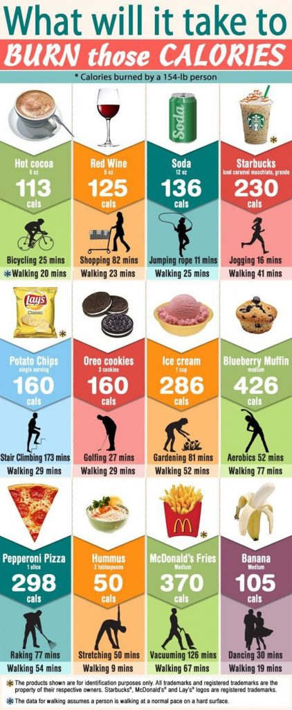 caloric burn infographic1